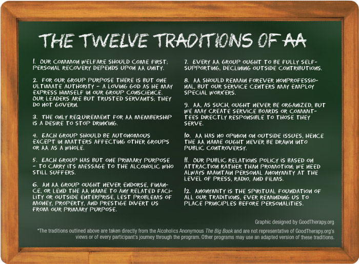 The 12 Traditions of AA